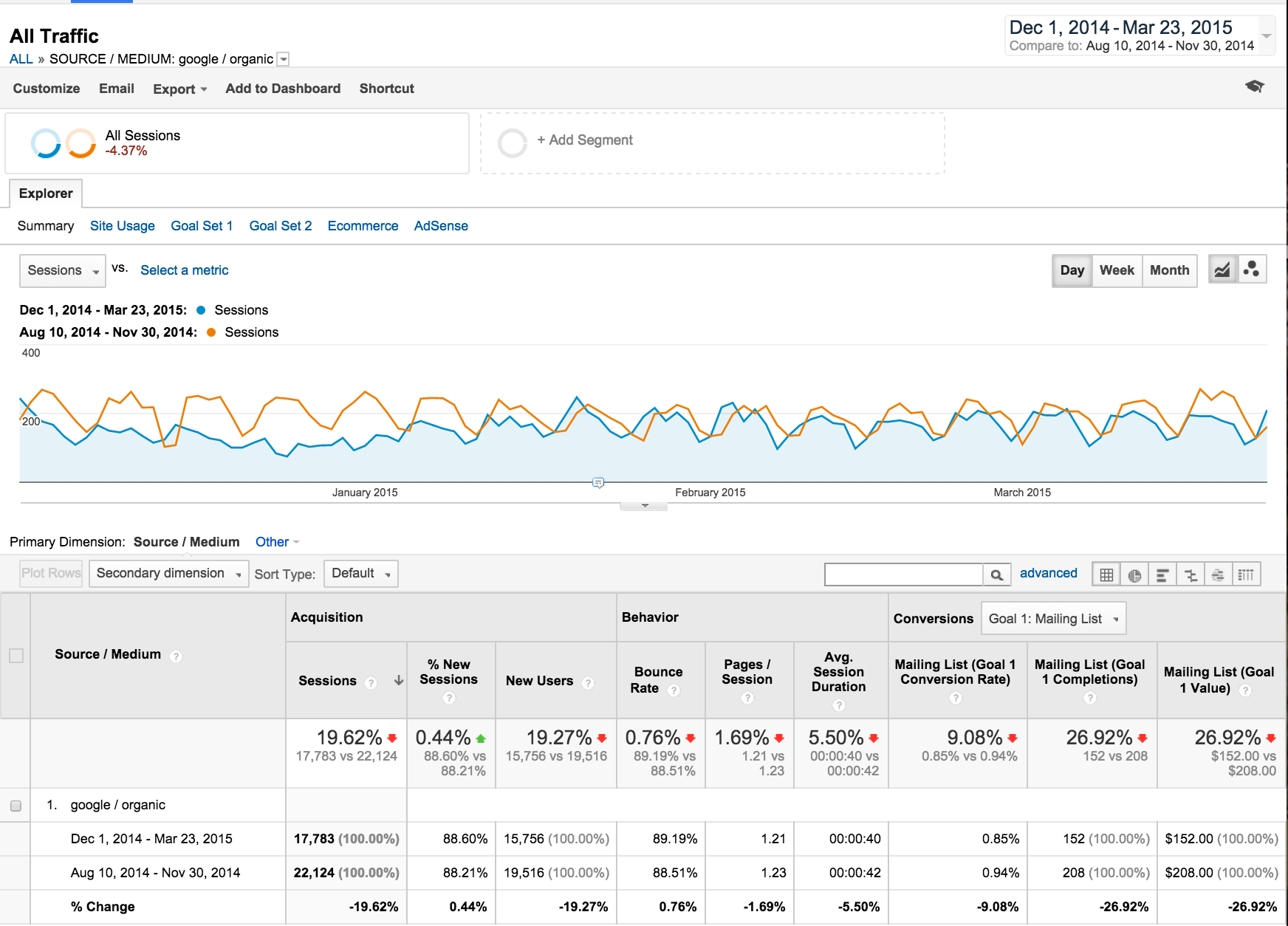مقایسه Manual Actions در گوگل آنالیتیکس