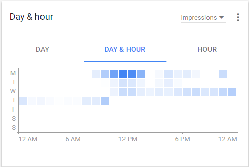 days and hours in google adwords