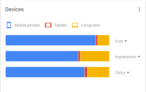 device google adwords