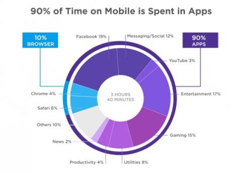 زمان استفاده از اپلیکیشن