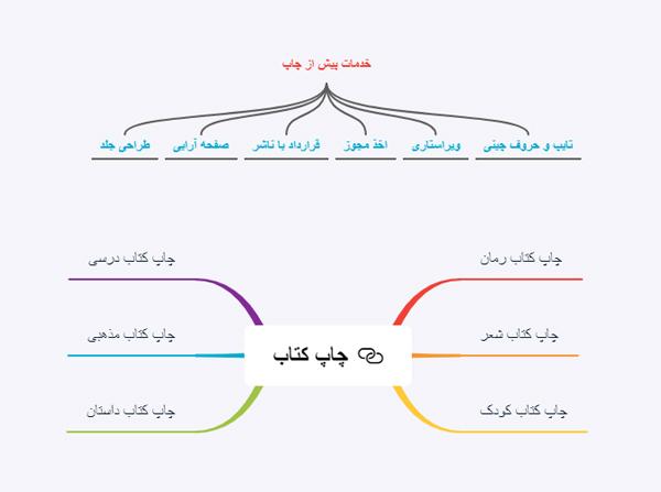 استفاده از Mind Map