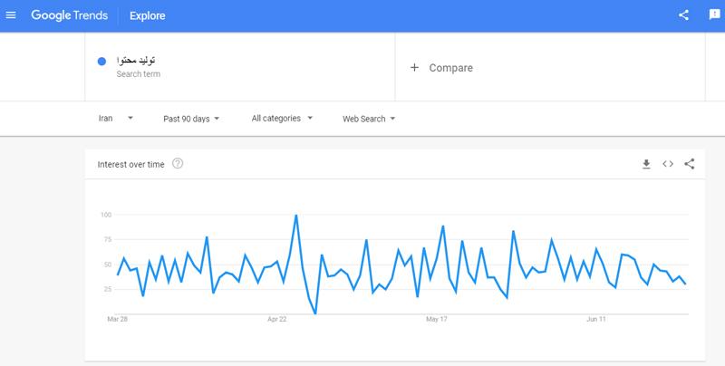 ترندز گوگل