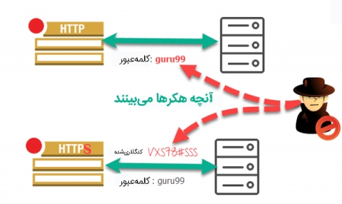 داده کدگذاری شده درHTTPS