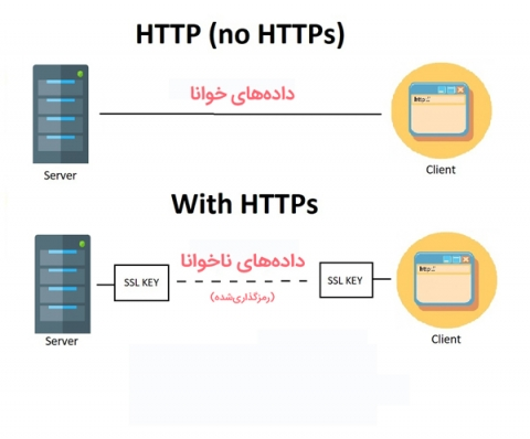 محافظت از اطلاعات کاربر